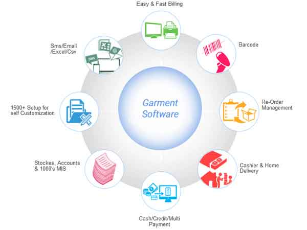 cloth software Lans info system pimpri chinchwad pune